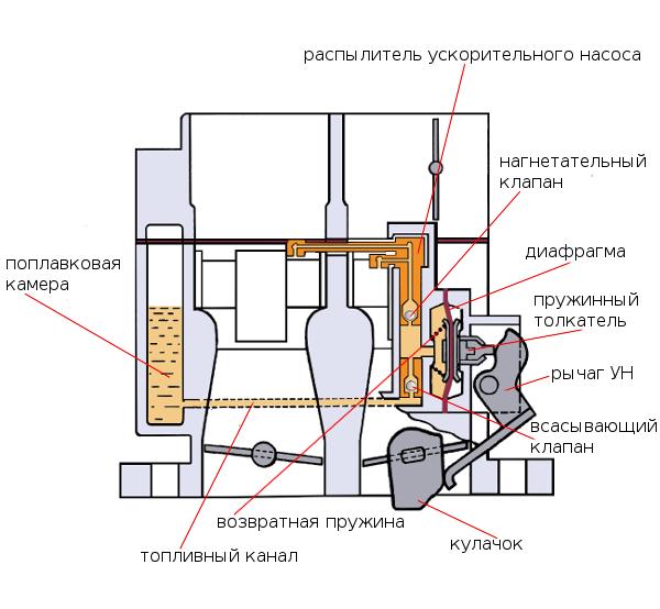 схема ускорительного насоса Солекс