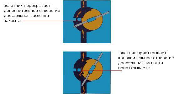 золотниковое устройство Озон