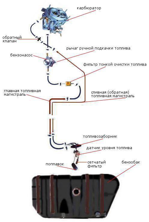топливная система автомобиля ВАЗ 2108