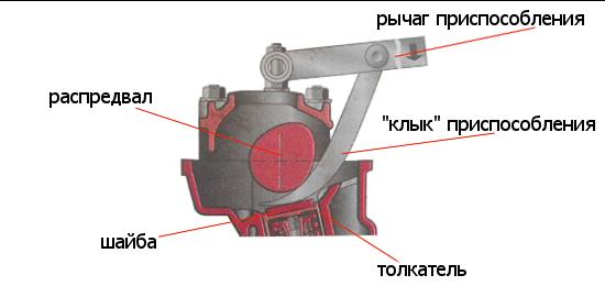 порядок регулировки клапанов