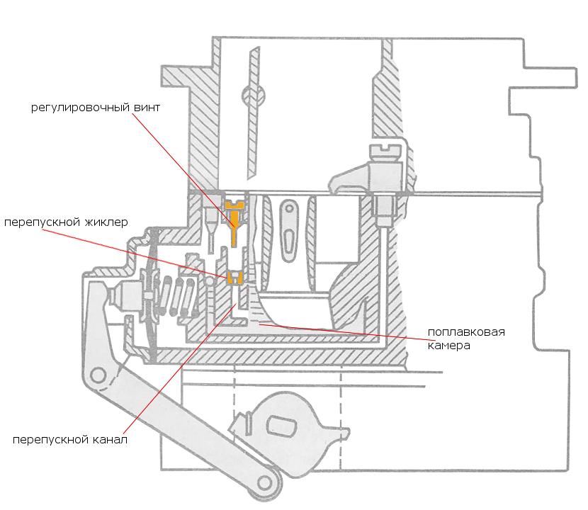 Доработка ускорительного насоса карбюратора Оон 2105, 2107