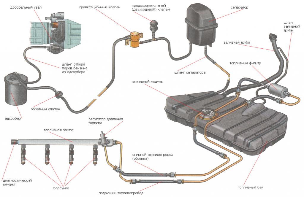 система питания инжекторных автомобилей ВАЗ 2108i, 2109i, 21099i