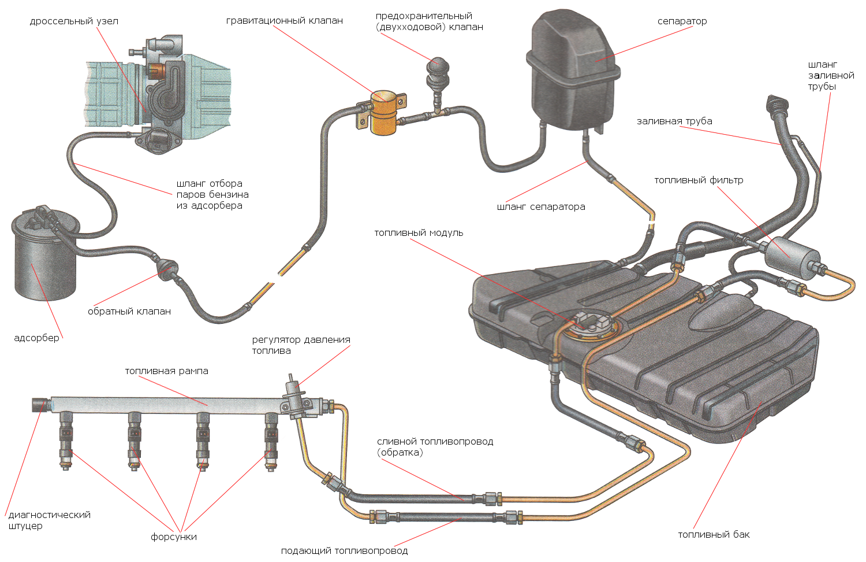 image298 - Топливопровод ваз 2109 инжектор