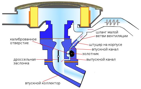 Работа золотникового устройства карбюратора Озон