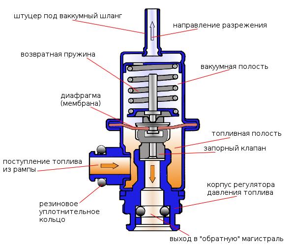 устройство регулятор давления топлива