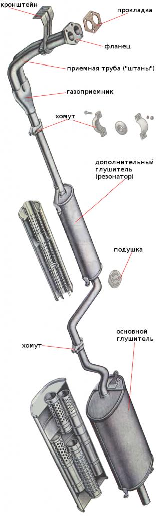 выпускная система ВАЗ 2109
