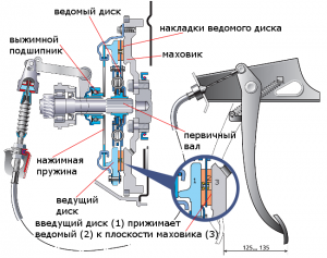 сцепление ВАЗ 2108, 2109, 21099 включено