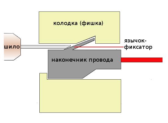 фиксация наконечника в колодке