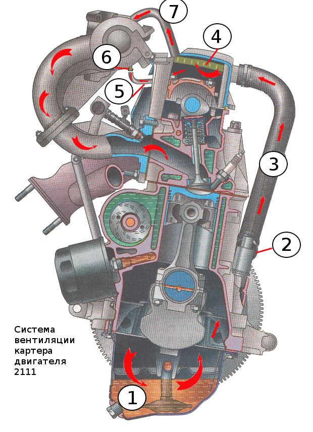система вентиляции картера 2111, схема