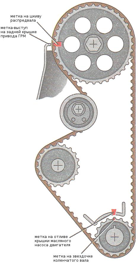метки ГРМ 2108