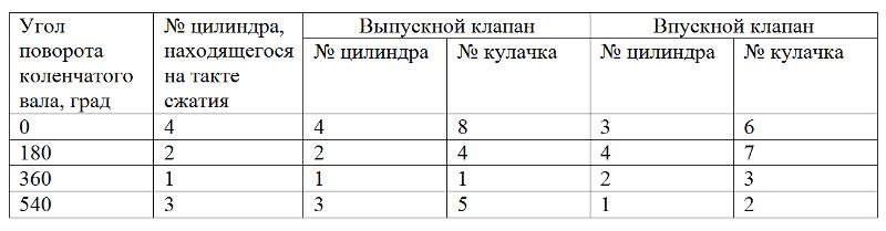 таблица регулировки клапанов классика
