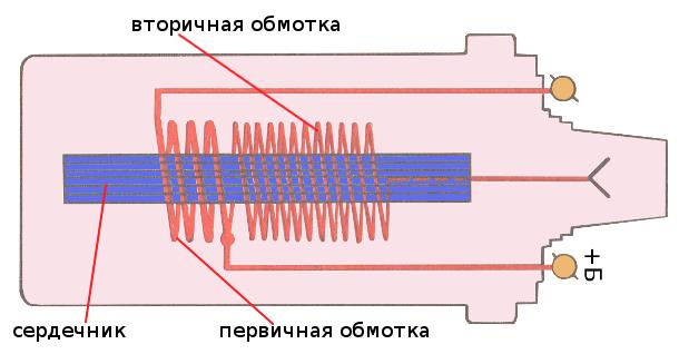 электрическая схема катушки