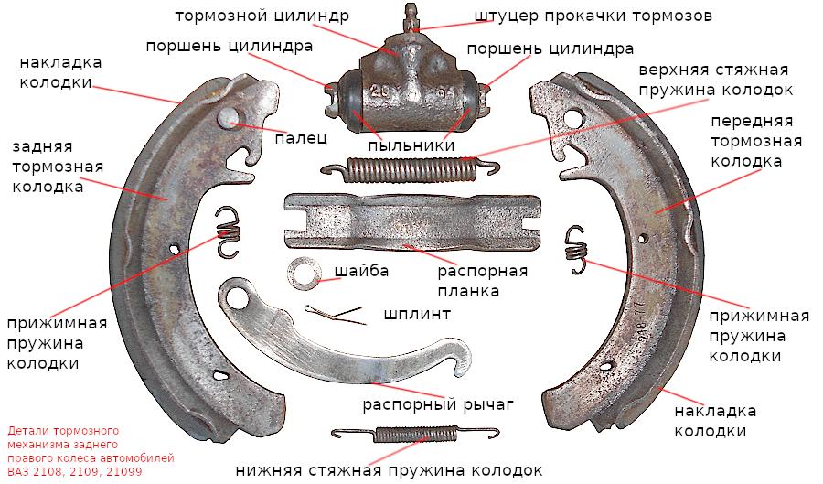 детали заднего тормозного механизма 2108, 2109
