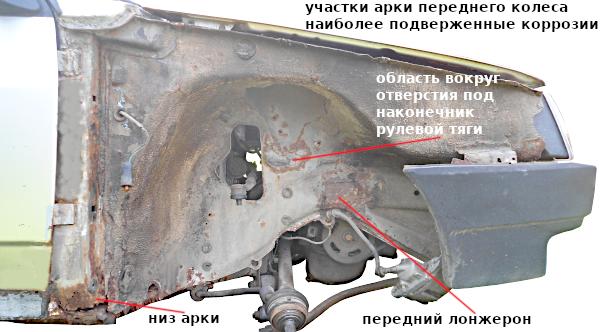 проблемные места арки переднего колеса