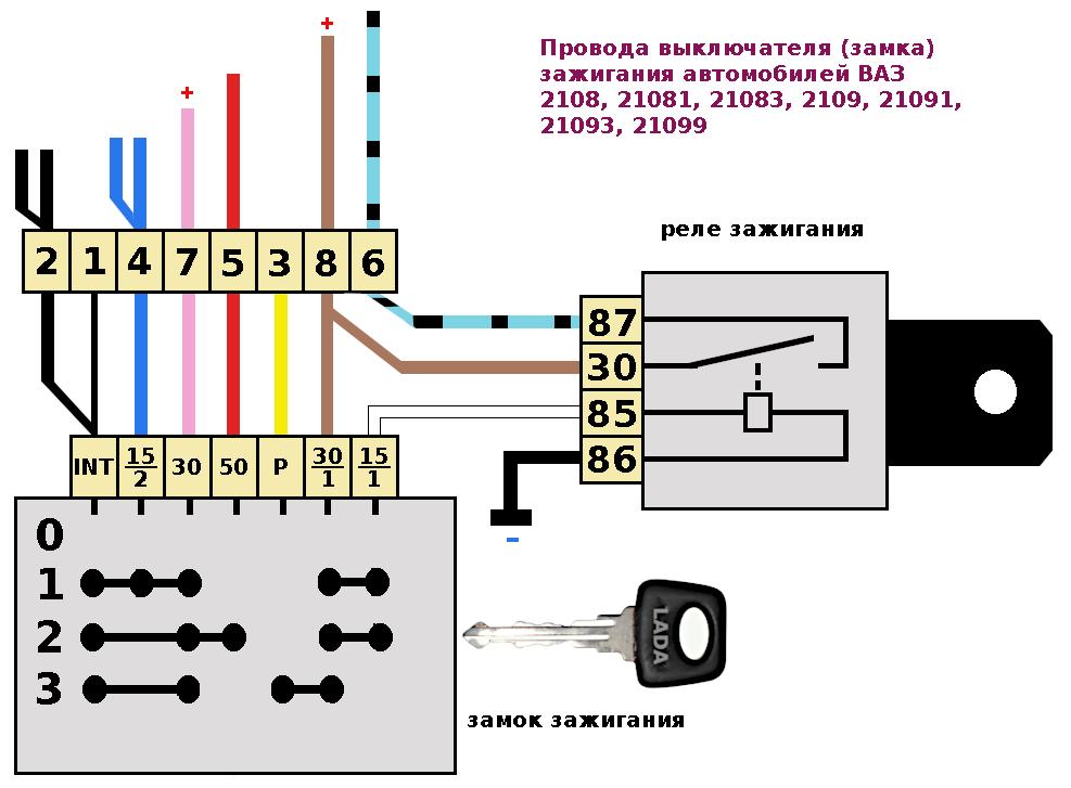 провода замка зажигания, присоединение