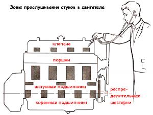 зоны прослушивания стуков в двигателе