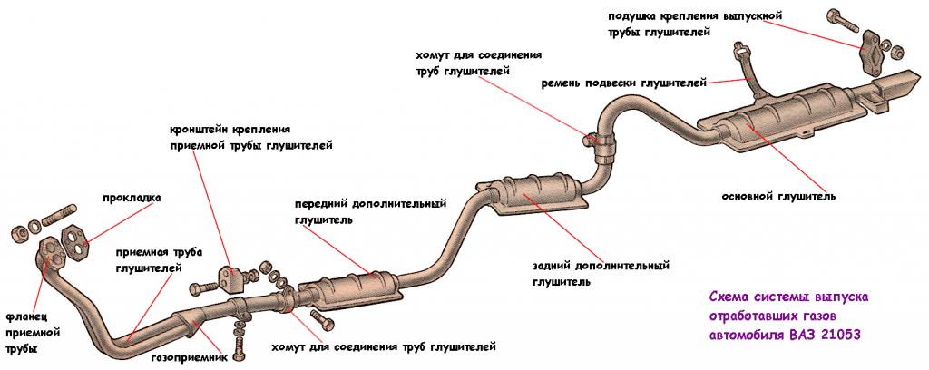 выпуск газов 21053. схема
