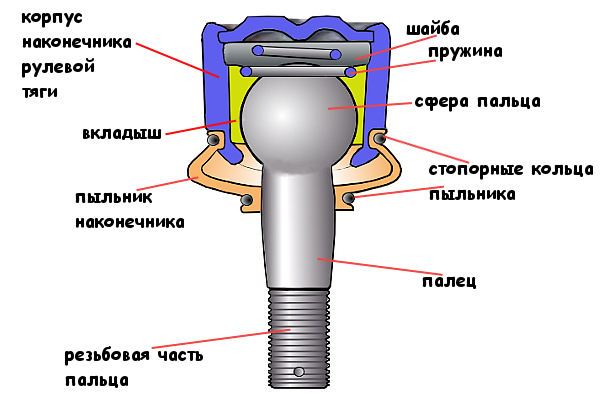 наконечник рулевой тяги 2108