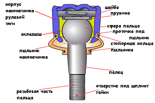 рулевой наконечник 2108, 2109 схема