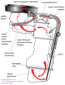 схема движения картерных газов двигателя 21083