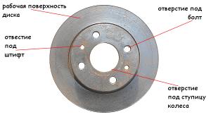 устройство тормозного диска ВАЗ 2108, 2109, 21099