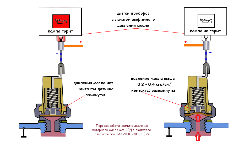 порядок работы датчика давления масла ВАЗ 2108, 2109, 21099