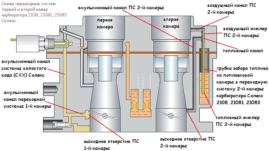 схема переходных систем первой и второй камер карбюратора Солекс 2108, 21081, 21083