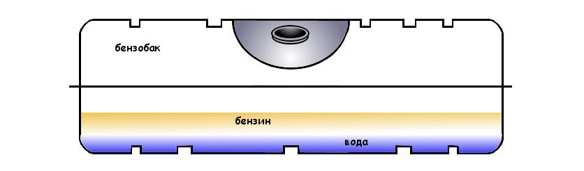 вода в топливном баке (бензобаке)