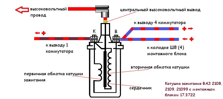 провода к катушке зажигания ВАЗ 2108, 2108, 2109