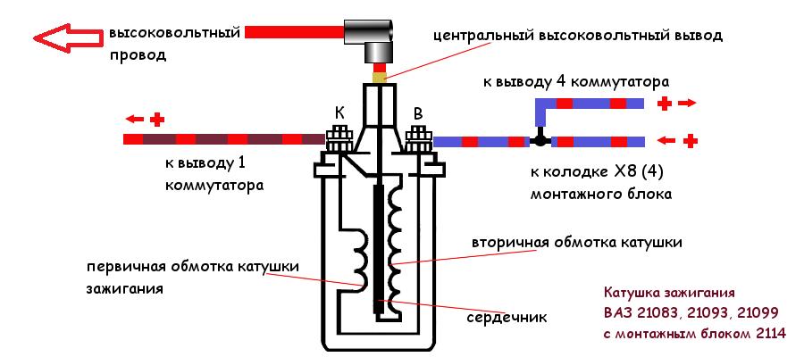 провода катушки зажигания ВАЗ 21083, 21093, 21099