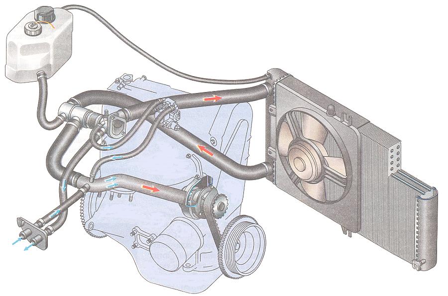 справка: система охлаждения двигателя 21083