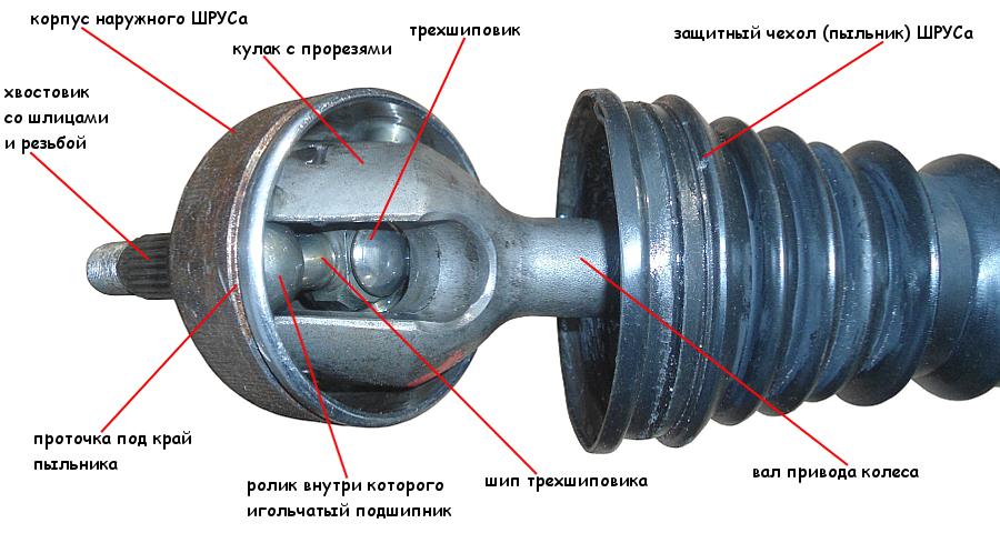 устройство наружного ШРУСа привода колеса Рено Логан