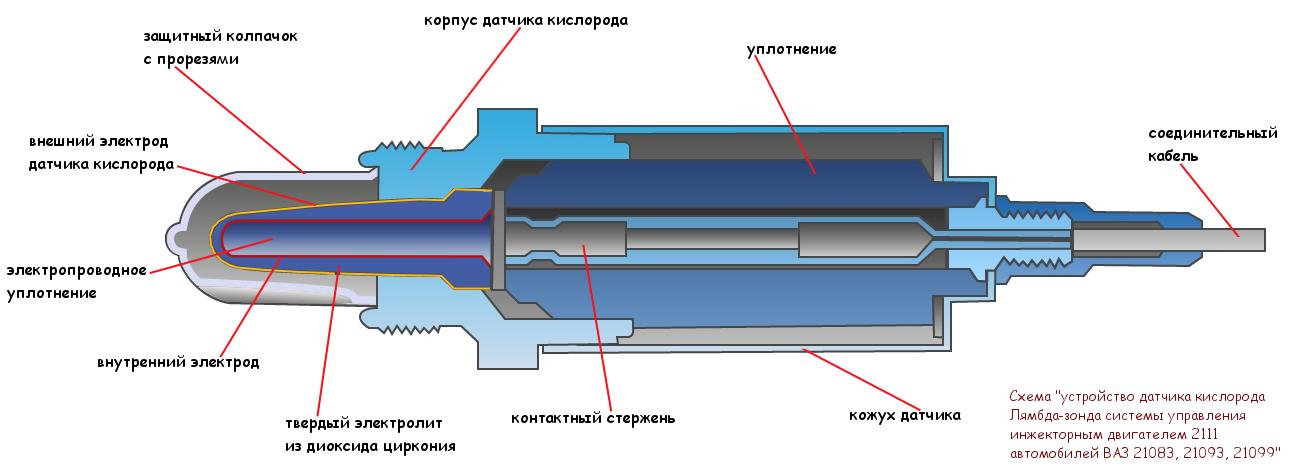 датчик кислорода 21083, схема