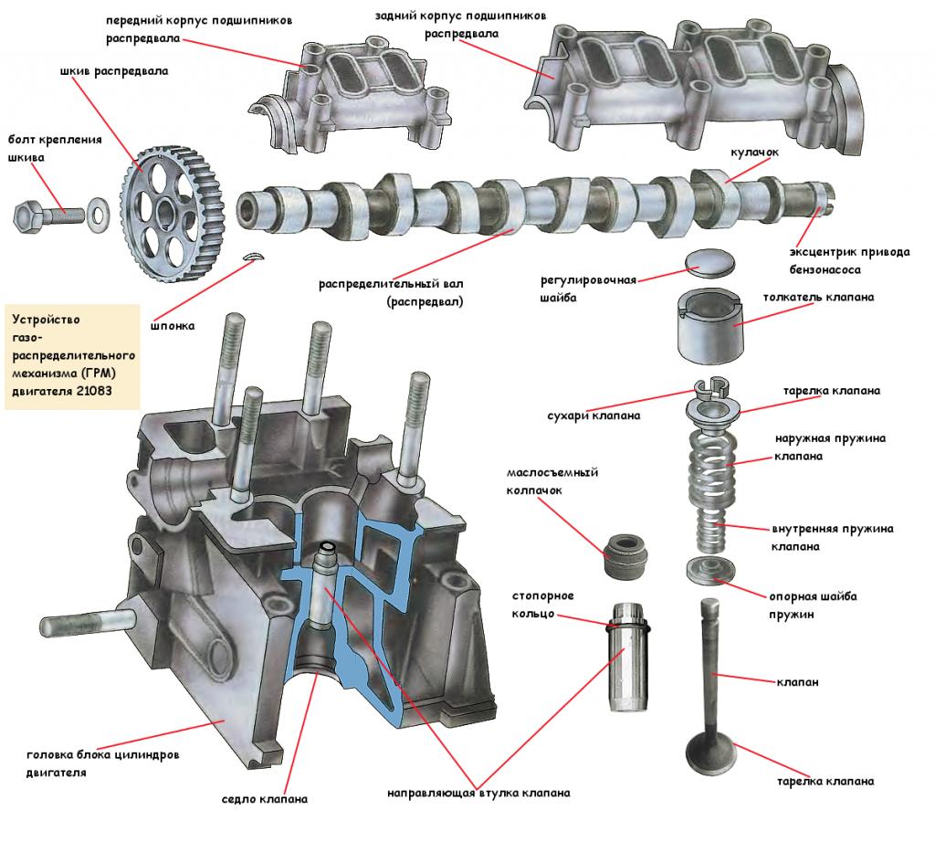 Устройство ГРМ двигателя 21083