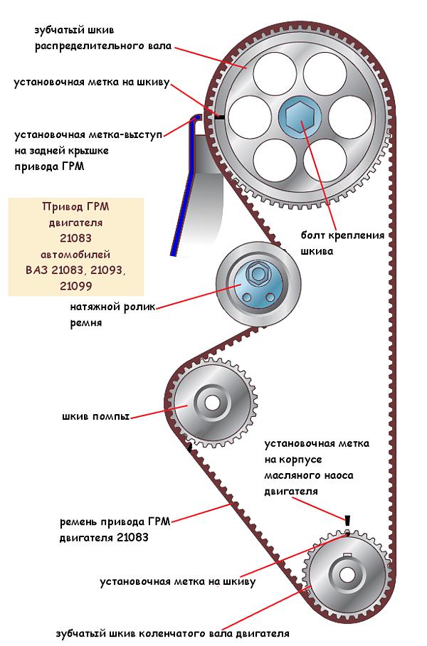 Схема устройство привода ГРМ двигателя 21083