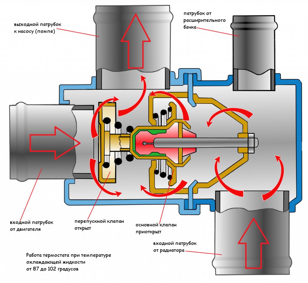 перепускной и основной клапаны термостата открыты