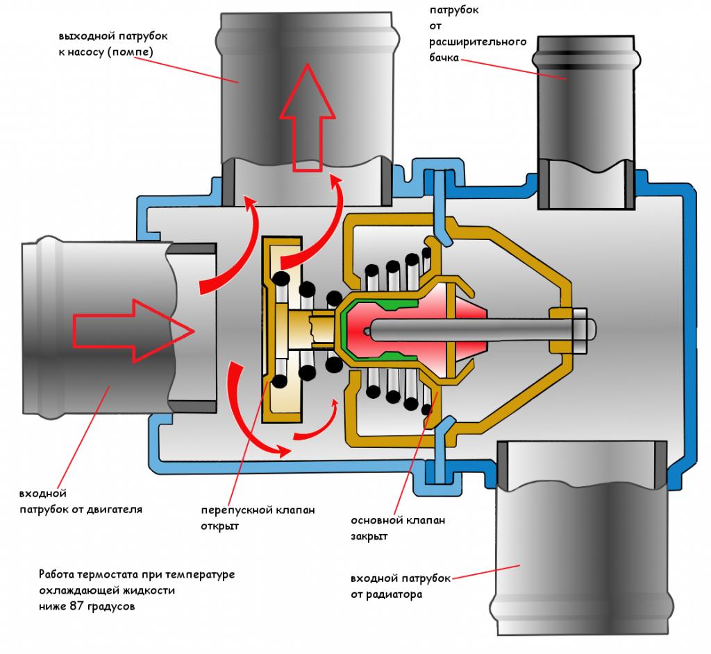 Основной клапан термостата открыт, перепускной закрыт