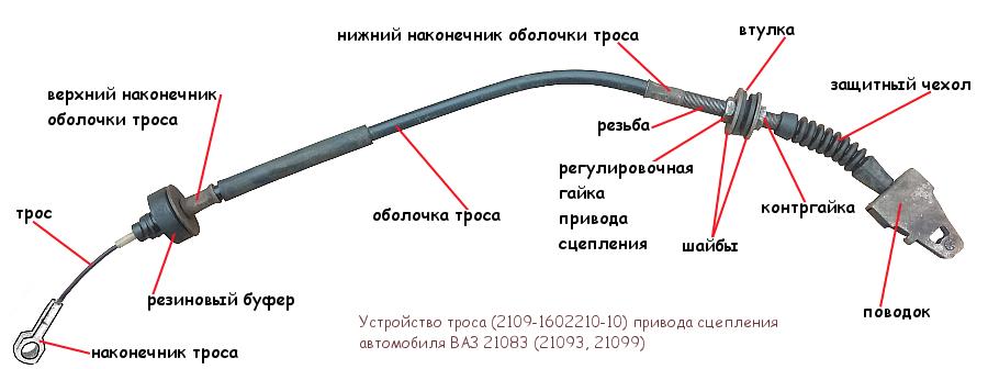 трос привода сцепления ВАЗ 21083, 21093, 21099