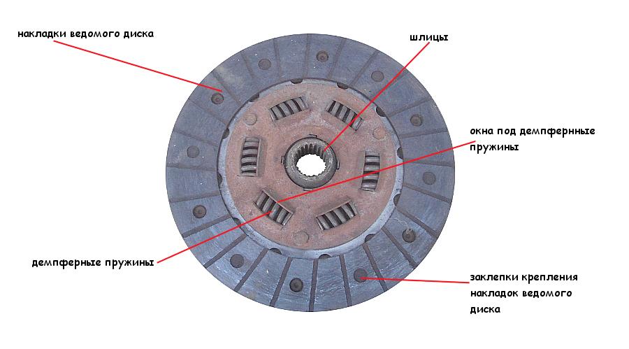 Места поломки ведомого диска сцепления 2108
