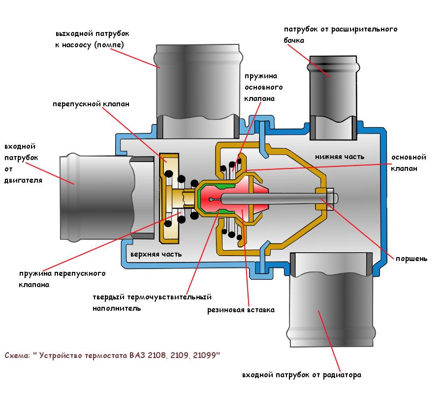 Схема устройство термостата ВАЗ 2108, 2109, 21099