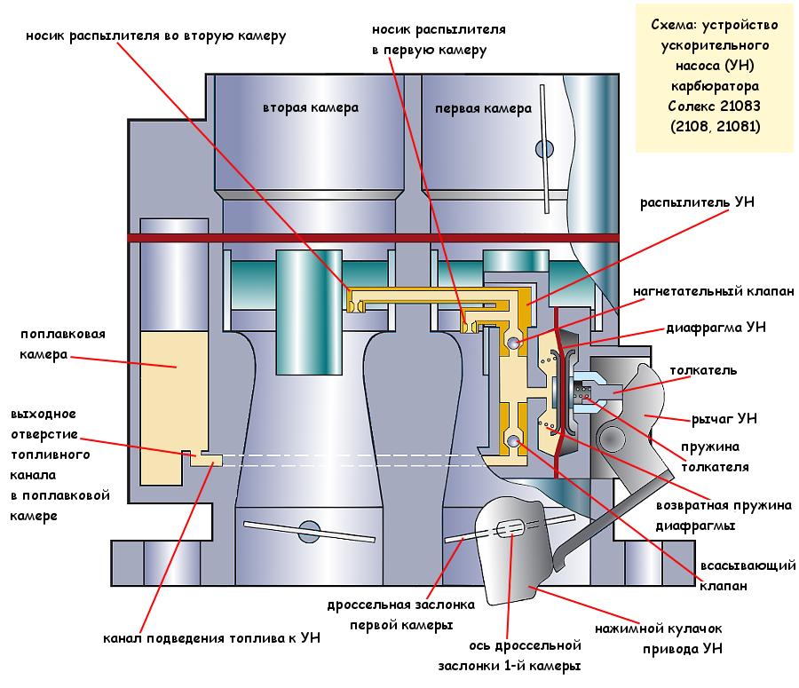 Схема ускорительного насоса карбюратора Солекс 21083