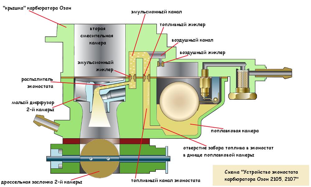 Эконостат карбюратора Озон 2105. 2107, схема