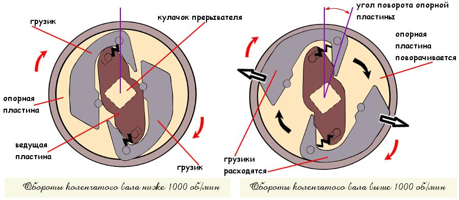 Работа центробежного регулятора опережения зажигания ВАЗ 2104, 2105. 2107