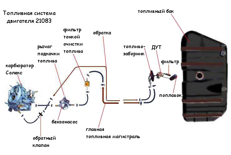 Топливная система двигателя 21083