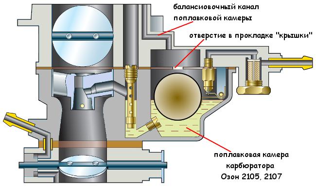 Балансировка поплавковой камеры карбюратора Озон 2105, 2107