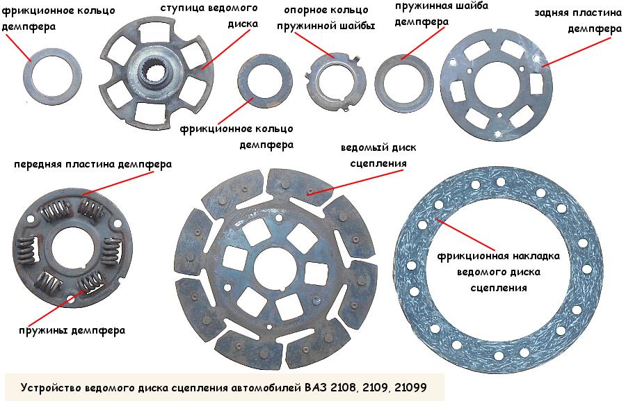 Устройство ведомого диска сцепления автомобилей ВАЗ 2108, 2109, 21099