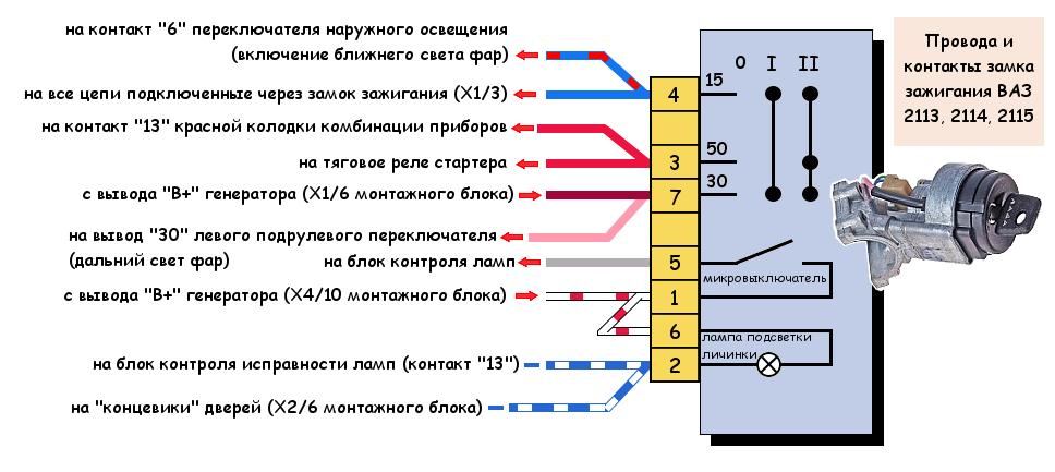 Провода замка зажигания автомобиля ВАЗ 2114 (2115, 2113)