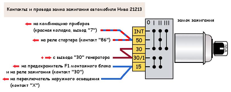Провода и контакты замка зажигания автомобиля Нива 21213