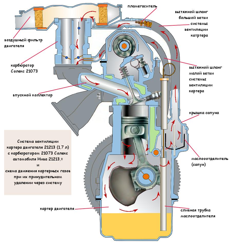 Система вентиляции картерных газов двигателя Нива 21213