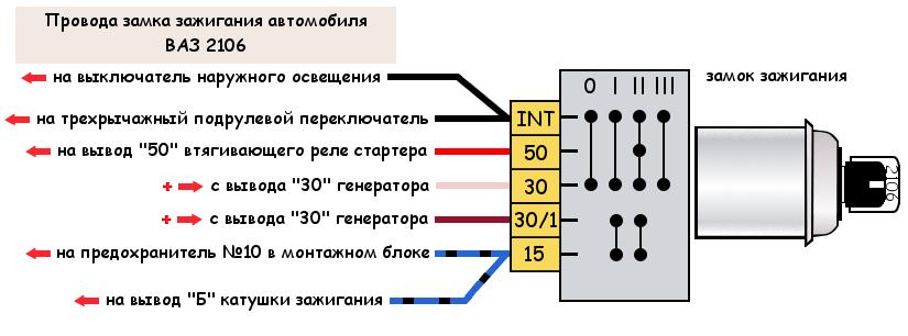 Провода замка зажигания ВАЗ 2106